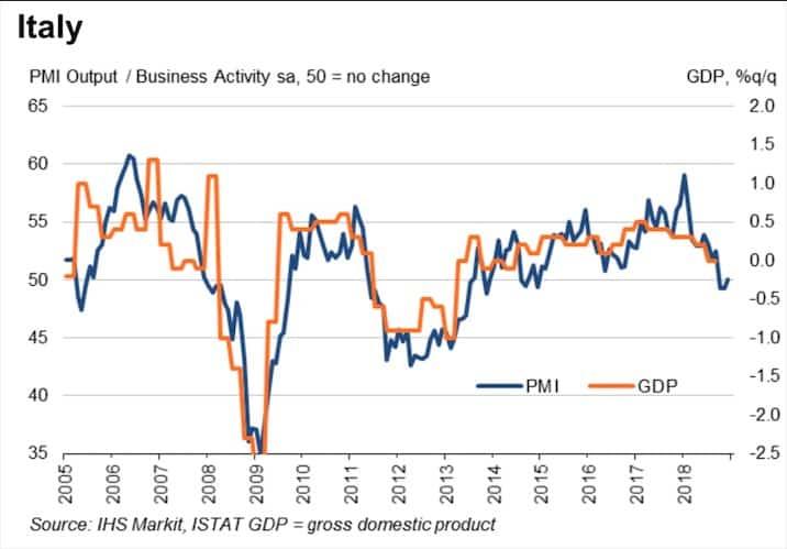 Indice PMI Italia