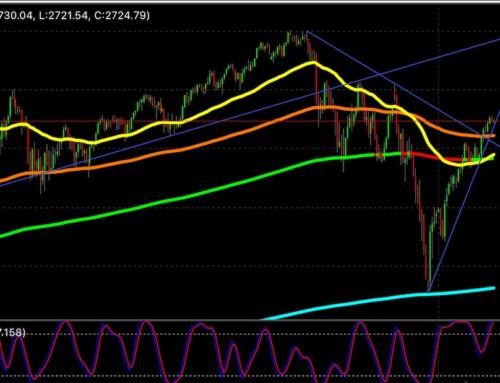 Uno sguardo all'indice finanziario più importante al mondo