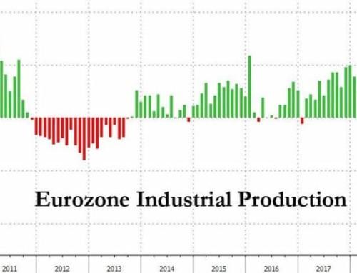 L'economia dell'Eurozona mostra marcati segnali di rallentamento