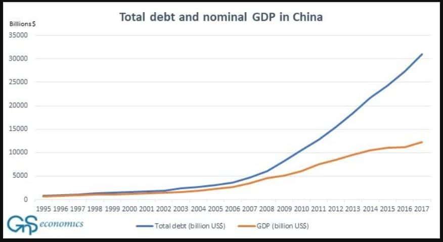 Prodotto interno lordo nominale e il totale del debito del settore privato e pubblico in Cina. Fonte: GnS Economics, Mbaye, Moreno-Badina e Chae (2018), Banca mondiale.