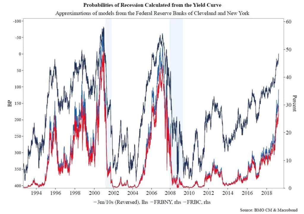 Probabilità di recessione calcolate dalla curva