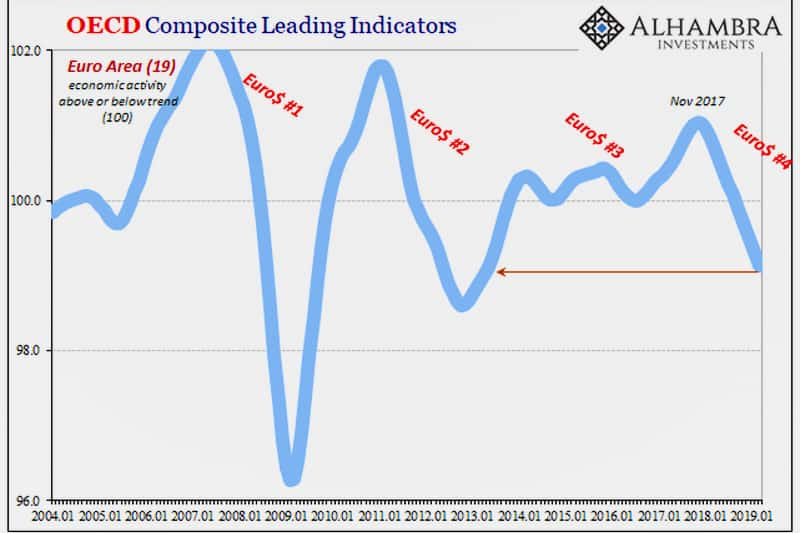 OCSE - Composit Leading Indicator