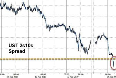 Grafico Spread US treasury 10-2 anni