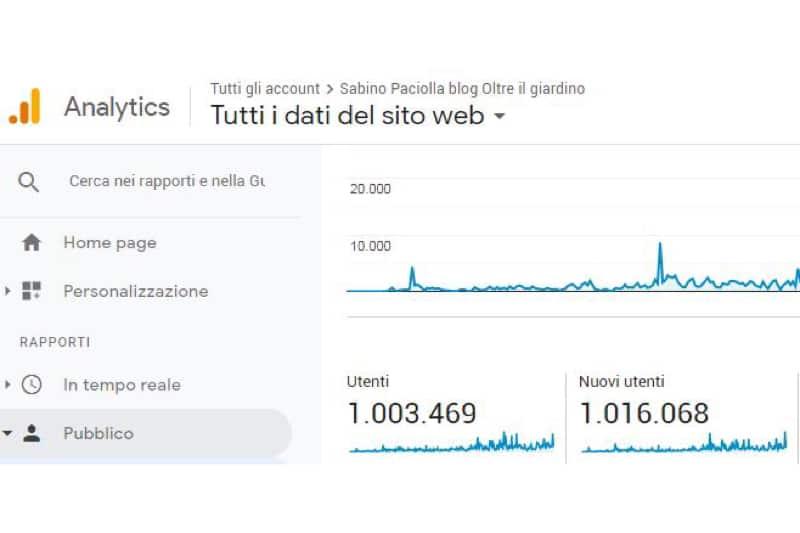 """Blog di Sabino Paciolla - """"Oltre il giardino"""""""