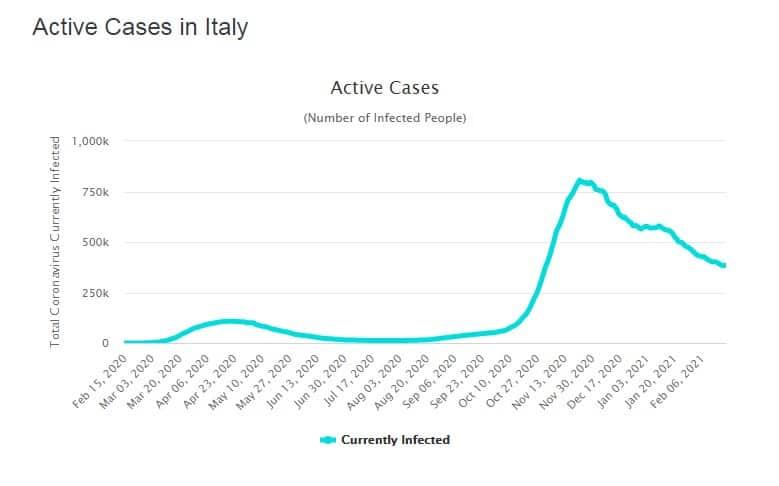 covid casi totali in Italia al 20-02-2021(fonte: Worldometer)