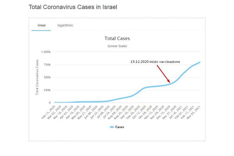 Israele covid casi totali
