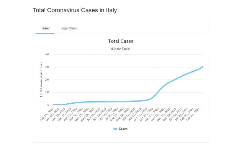 Italia covid casi totali (fonte: worldometer)s