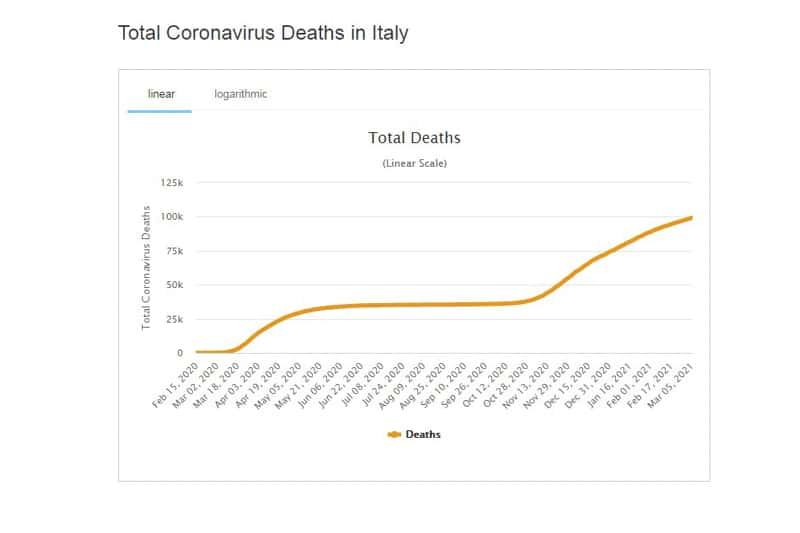 Italia covid decessi  totali (fonte: worldometers)