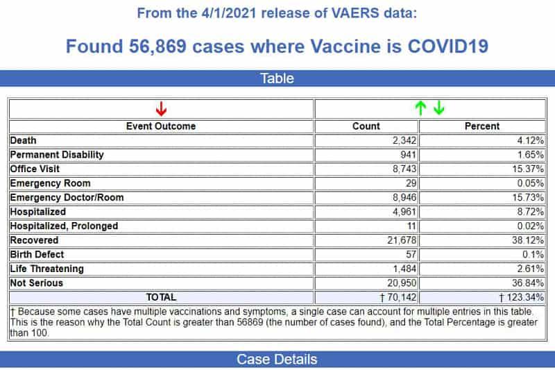 VAERS eventi avversi vaccini COVID al 01 04 2021