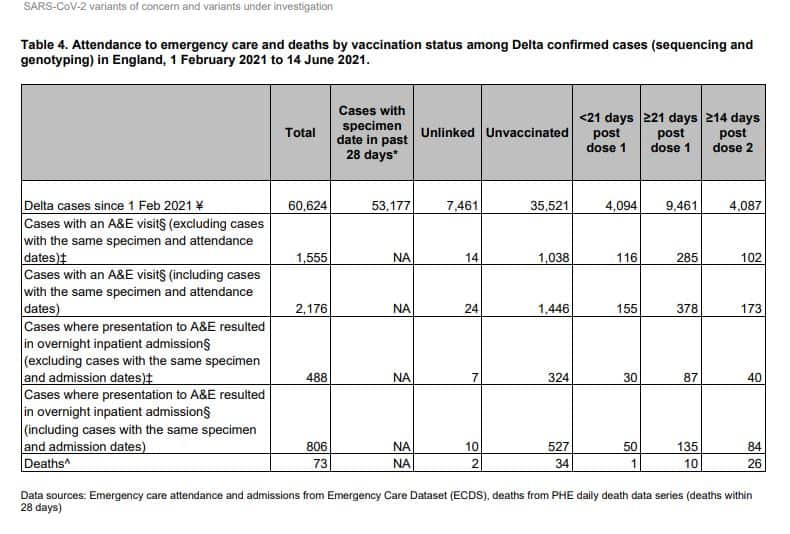 SARS-CoV-2 variants of concern and variants under investigation in England Technical briefing 16 18 June 2021