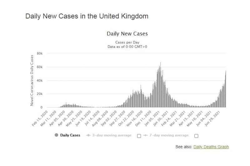 REGNO UNITO - Casi di contagio COVID al 17.07.2021