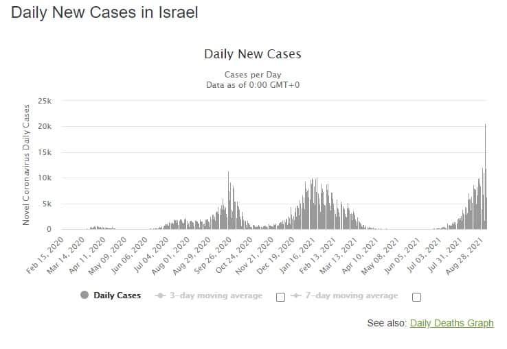 Israele-contagi-giornalieri-al-03.09.2021