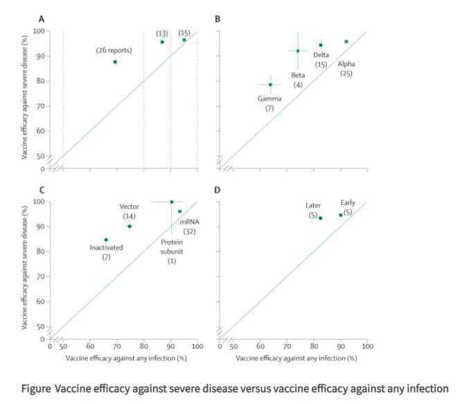 Efficacia del vaccino contro la malattia grave rispetto all'efficacia del vaccino contro qualsiasi infezione