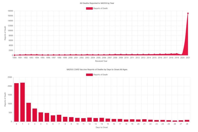 Tab. in alto: decessi associati da vaccini dal 1990. Tab. in basso: decessi in base ai giorni dal vaccino COVID